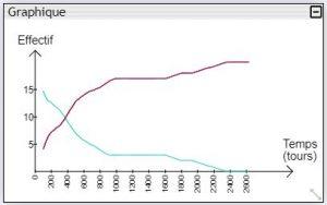 Le même graphique, après lissage (intensité = 99)