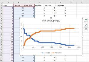 Graphique obtenu avec le tableur-grapheur Excel